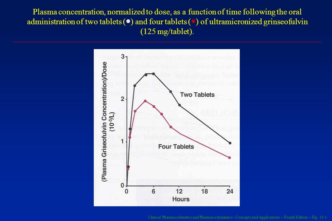 Plasma concentration, normalized to dose, as a function of time following the oral administration of two tablets (●) and four tablets (●) of ultramicronized grinseofulvin (125 mg/tablet).