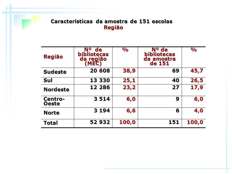 Nº de bibliotecas da região (MEC) Nº de bibliotecas da amostra de 151