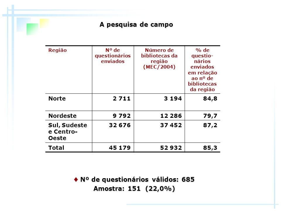 ♦ Nº de questionários válidos: 685 Amostra: 151 (22,0%)