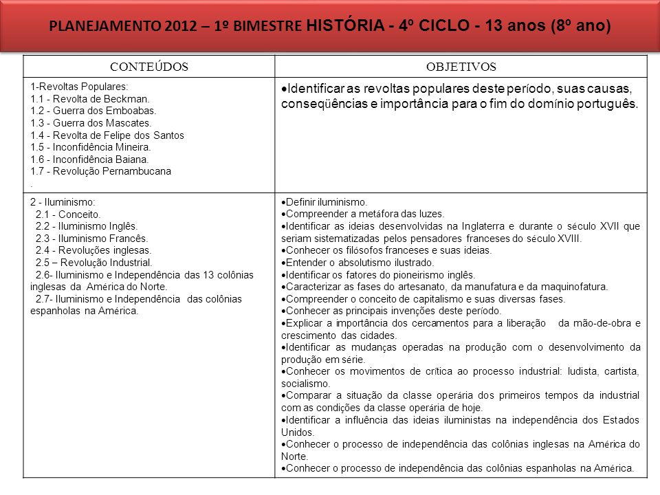 PLANEJAMENTO 2012 – 1º BIMESTRE HISTÓRIA - 4º CICLO - 13 anos (8º ano)