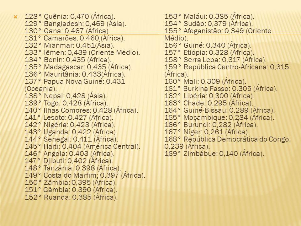 128° Quênia: 0,470 (África). 129° Bangladesh: 0,469 (Ásia)