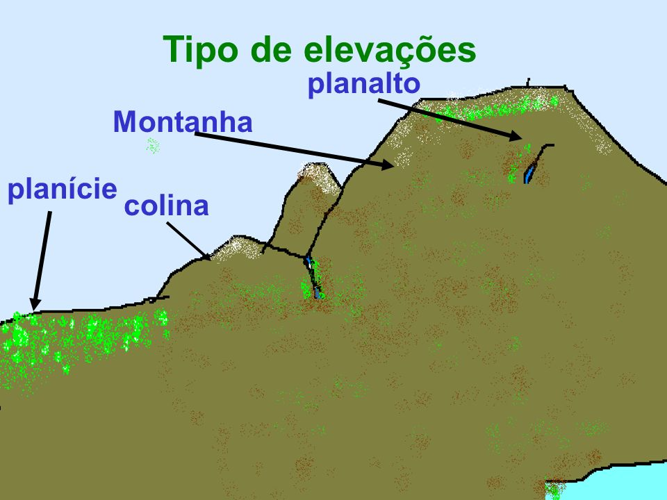 Tipo de elevações planalto Montanha planície colina