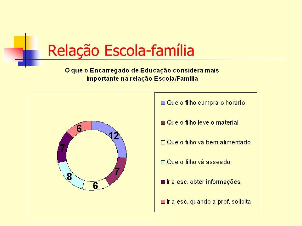 Relação Escola-família