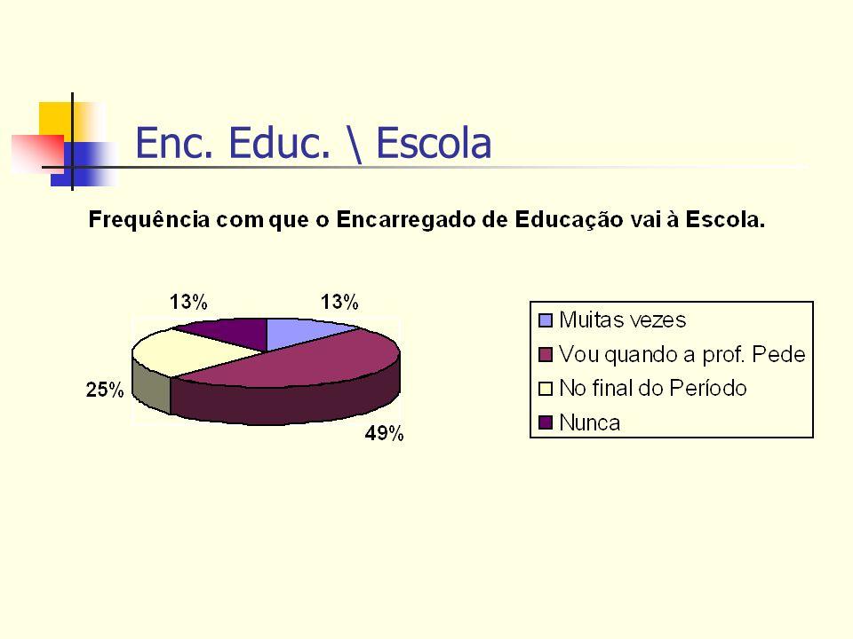 Enc. Educ. \ Escola