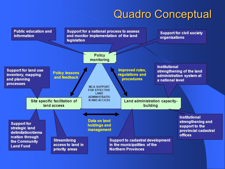 Quadro Conceptual Public education and information