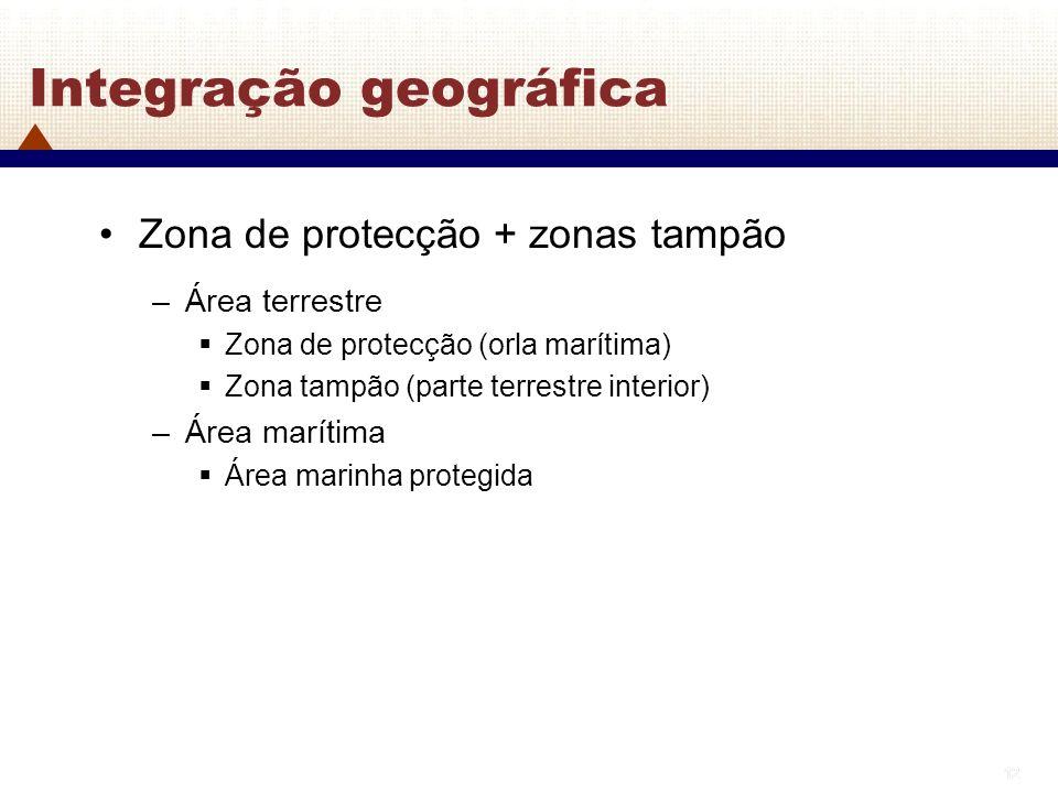 Integração geográfica