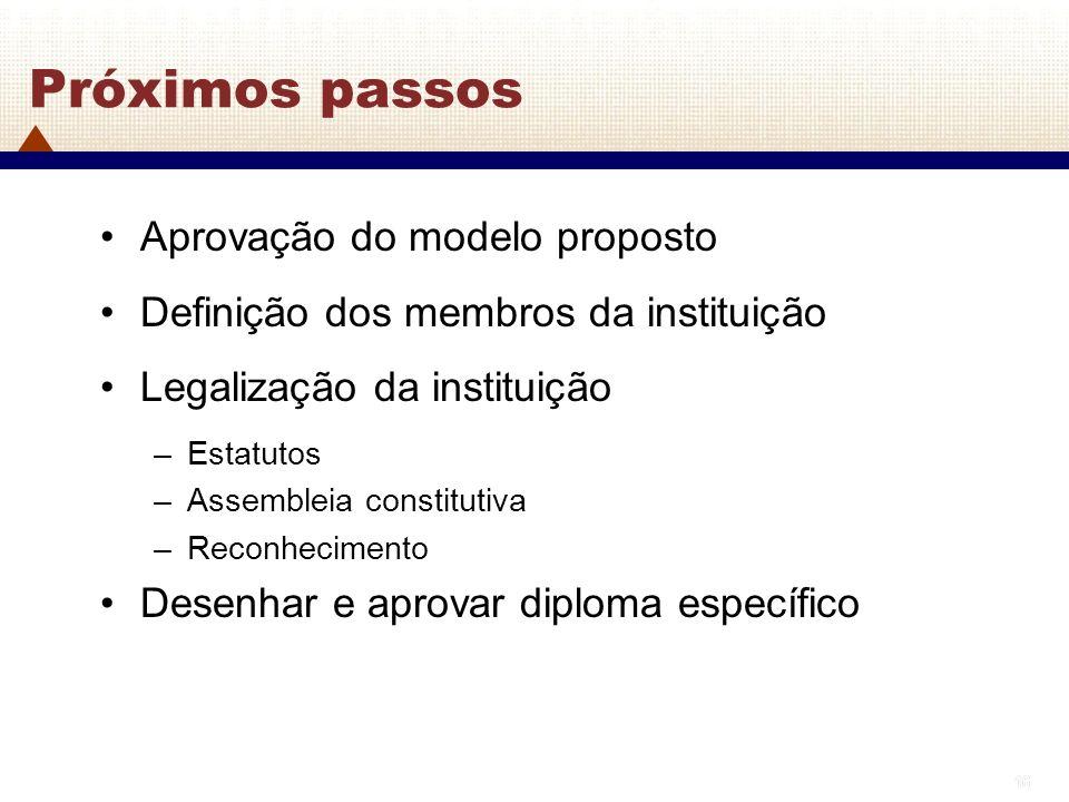 Próximos passos Aprovação do modelo proposto