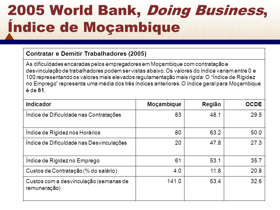 2005 World Bank, Doing Business, Índice de Moçambique