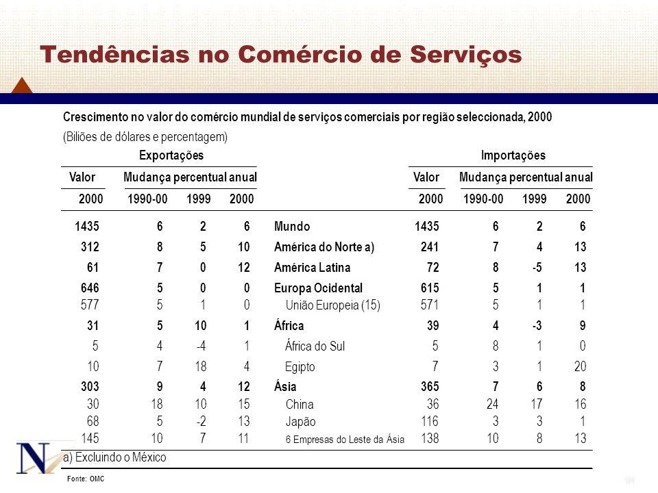 Tendências no Comércio de Serviços