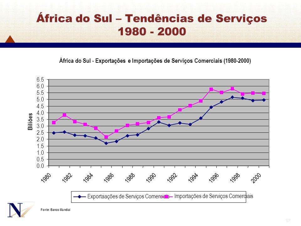 África do Sul – Tendências de Serviços 1980 - 2000