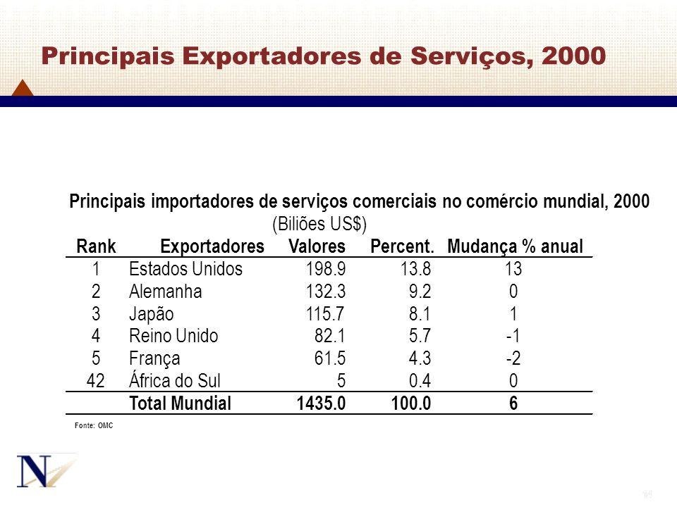 Principais Exportadores de Serviços, 2000