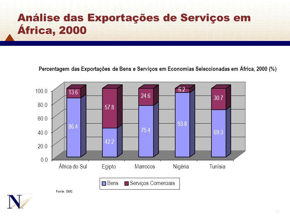 Análise das Exportações de Serviços em África, 2000