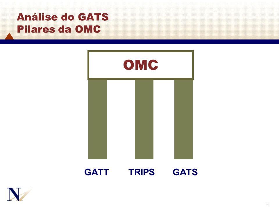 Análise do GATS Pilares da OMC