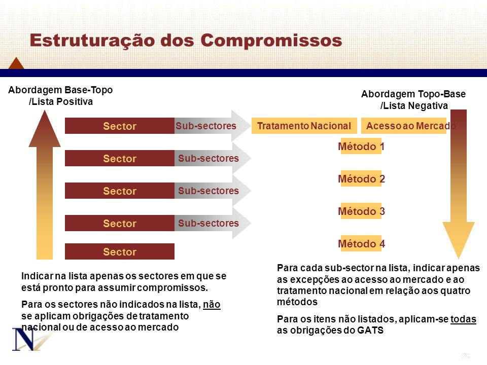Estruturação dos Compromissos