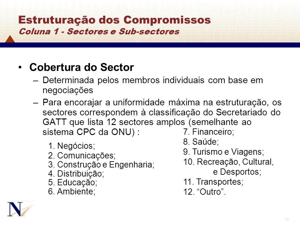 Estruturação dos Compromissos Coluna 1 - Sectores e Sub-sectores