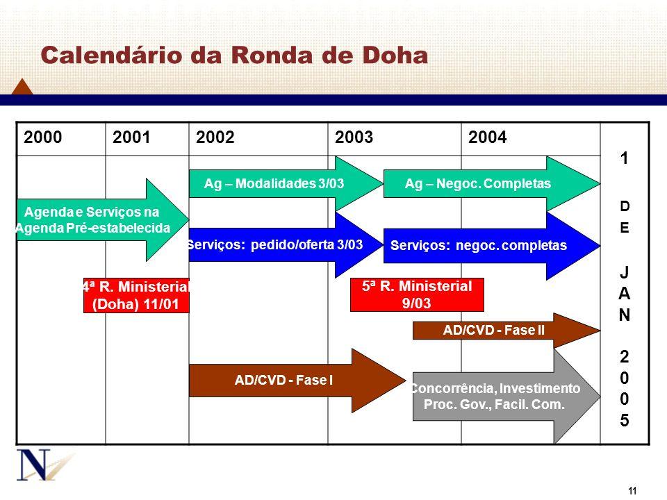 Calendário da Ronda de Doha