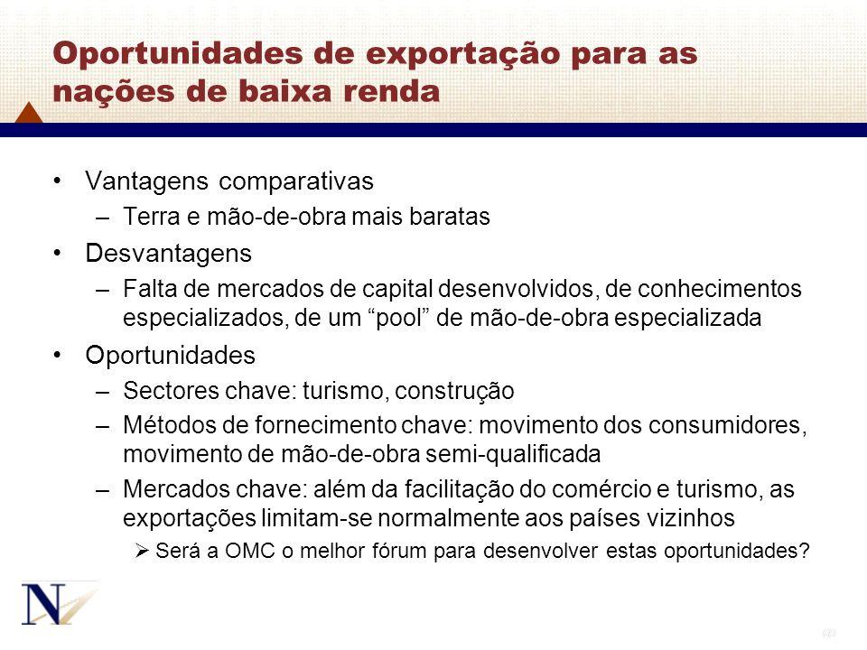 Oportunidades de exportação para as nações de baixa renda