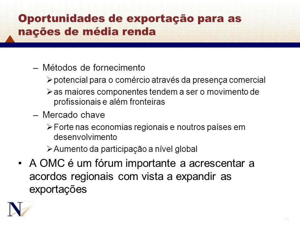 Oportunidades de exportação para as nações de média renda