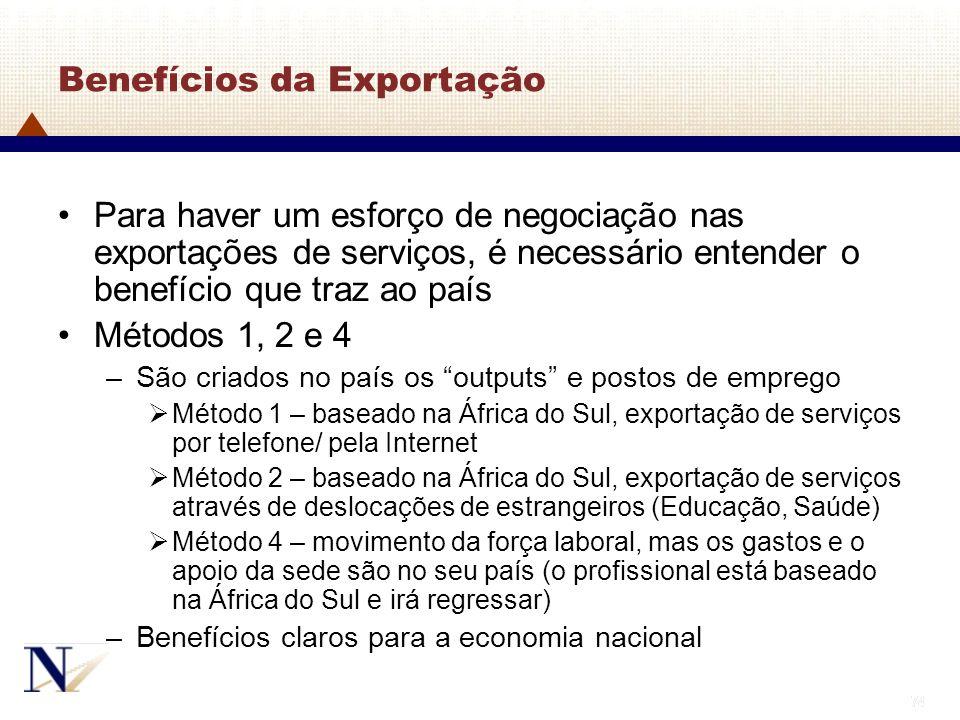 Benefícios da Exportação