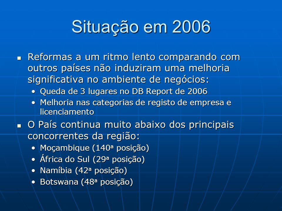 Situação em 2006 Reformas a um ritmo lento comparando com outros países não induziram uma melhoria significativa no ambiente de negócios: