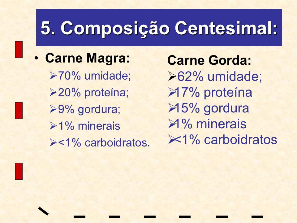 5. Composição Centesimal: