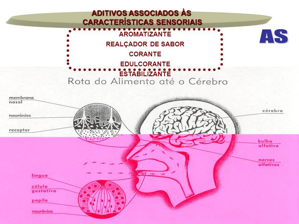 ADITIVOS ASSOCIADOS ÀS CARACTERÍSTICAS SENSORIAIS