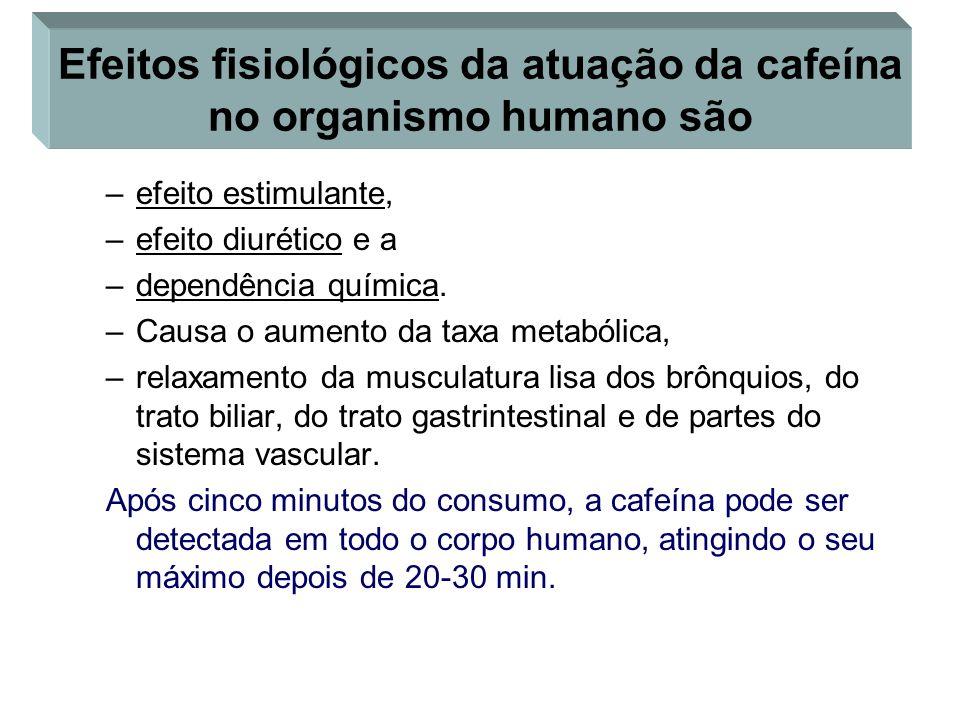 Efeitos fisiológicos da atuação da cafeína no organismo humano são