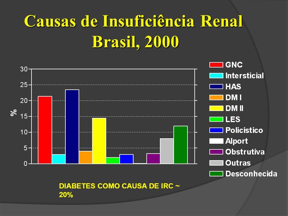 Causas de Insuficiência Renal Brasil, 2000