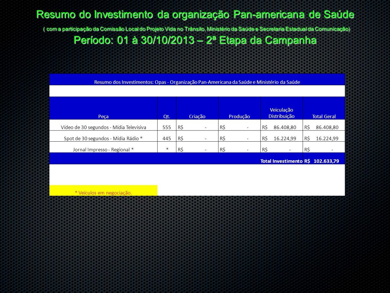 Resumo do Investimento da organização Pan-americana de Saúde ( com a participação da Comissão Local do Projeto Vida no Trânsito, Ministério da Saúde e Secretaria Estadual da Comunicação) Período: 01 à 30/10/2013 – 2ª Etapa da Campanha
