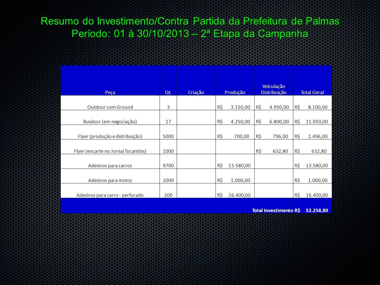Resumo do Investimento/Contra Partida da Prefeitura de Palmas Período: 01 à 30/10/2013 – 2ª Etapa da Campanha