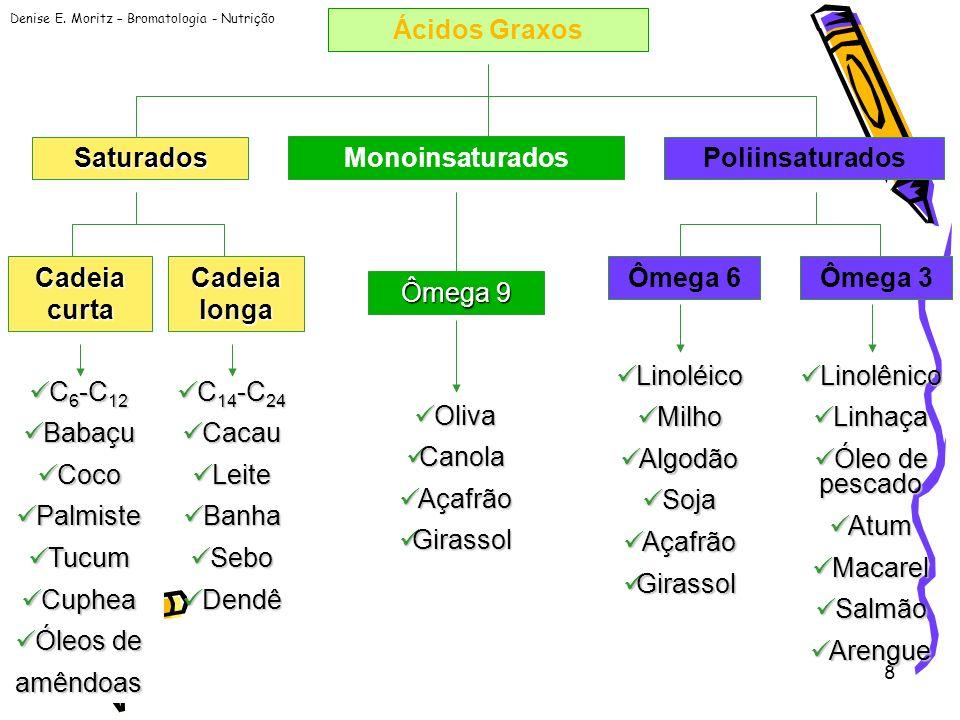 Ácidos GraxosSaturados. Monoinsaturados. Poliinsaturados. Cadeia curta. Cadeia longa. Ômega 6. Ômega 3.