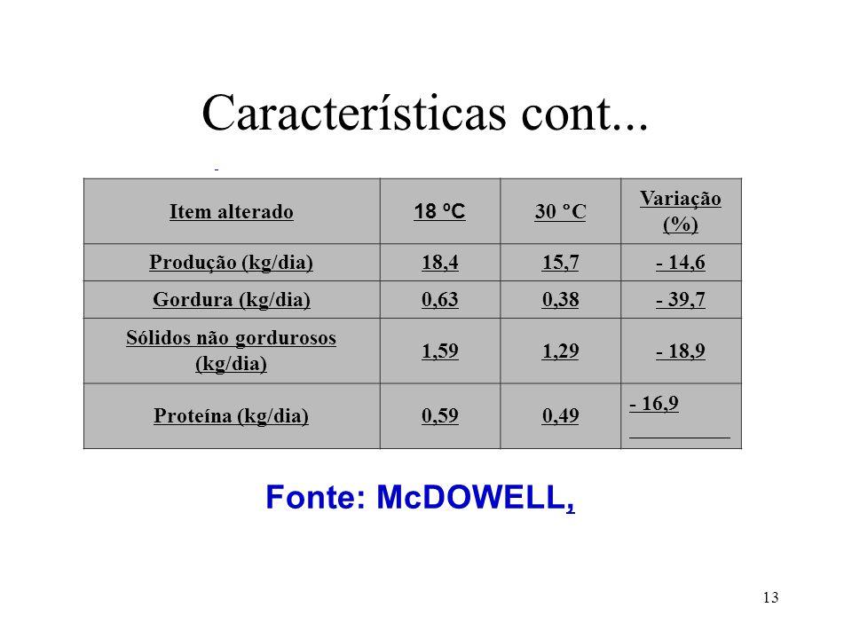 Sólidos não gordurosos (kg/dia)
