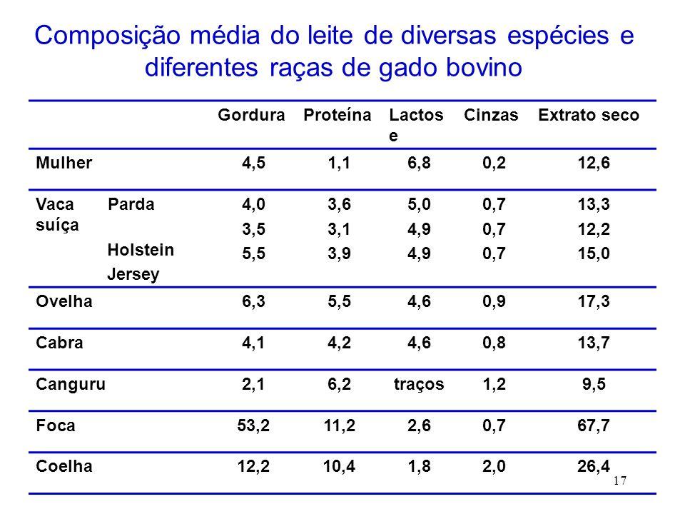 Composição média do leite de diversas espécies e diferentes raças de gado bovino