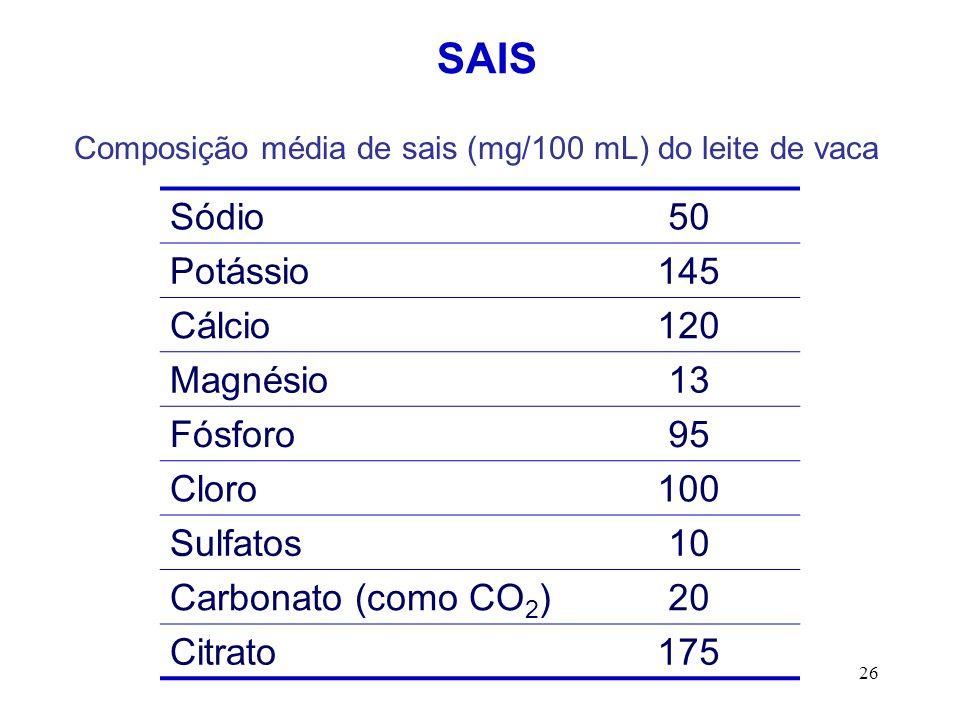 Composição média de sais (mg/100 mL) do leite de vaca