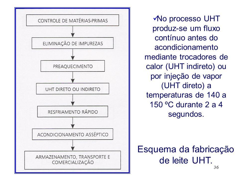 Esquema da fabricação de leite UHT.