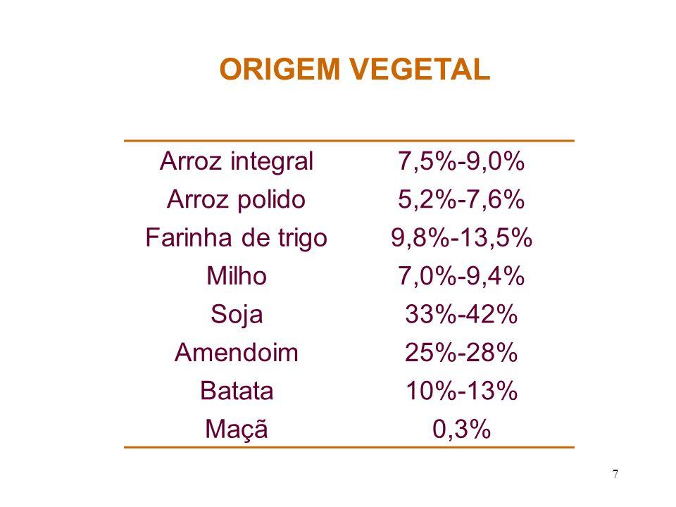 ORIGEM VEGETAL Arroz integral 7,5%-9,0% Arroz polido 5,2%-7,6%