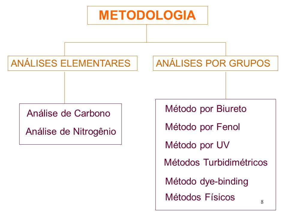 METODOLOGIA ANÁLISES ELEMENTARES ANÁLISES POR GRUPOS