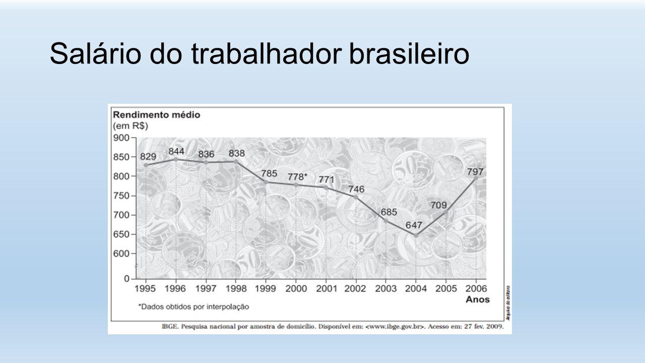 Salário do trabalhador brasileiro