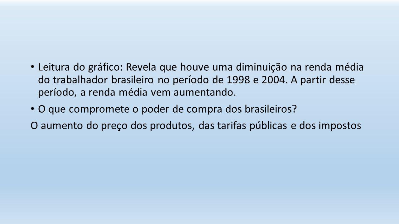 Leitura do gráfico: Revela que houve uma diminuição na renda média do trabalhador brasileiro no período de 1998 e 2004. A partir desse período, a renda média vem aumentando.