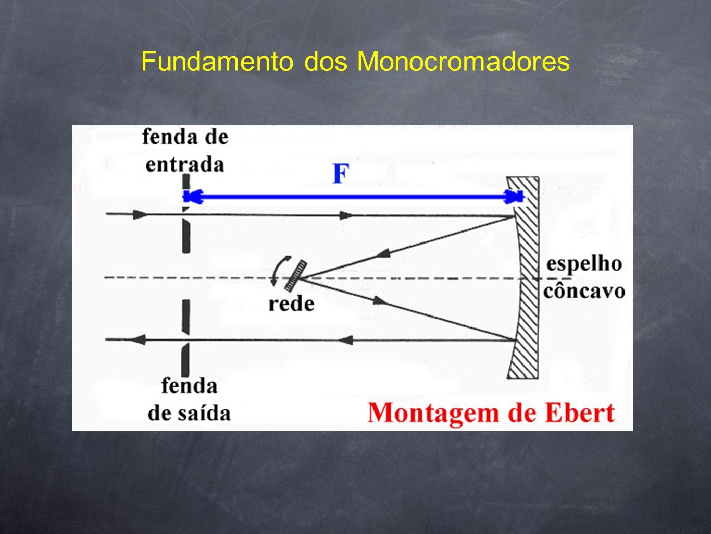 Fundamento dos Monocromadores