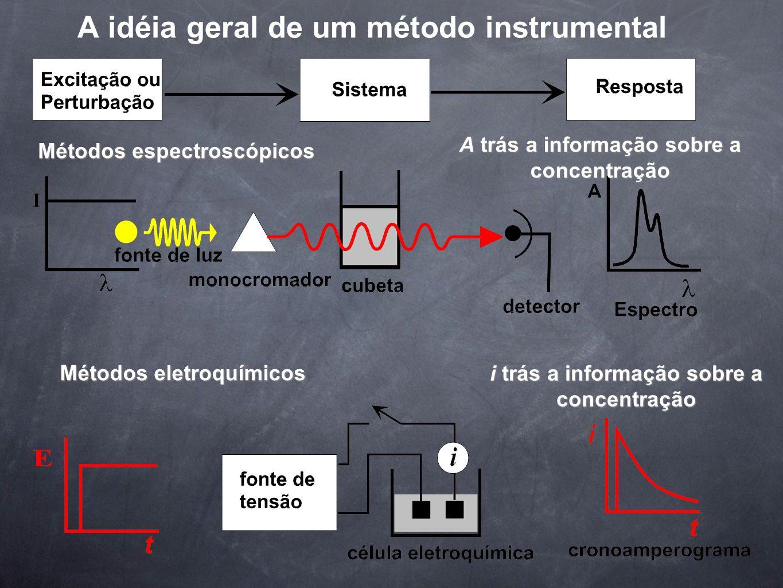 A idéia geral de um método instrumental