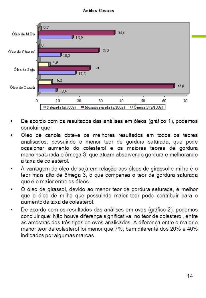 De acordo com os resultados das análises em óleos (gráfico 1), podemos concluir que: