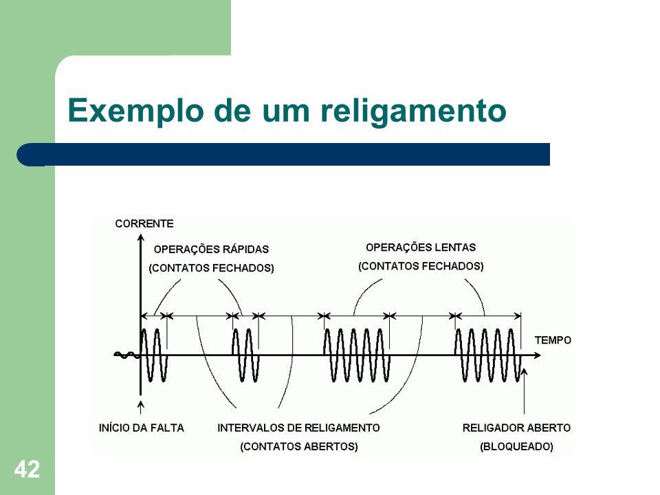 Exemplo de um religamento