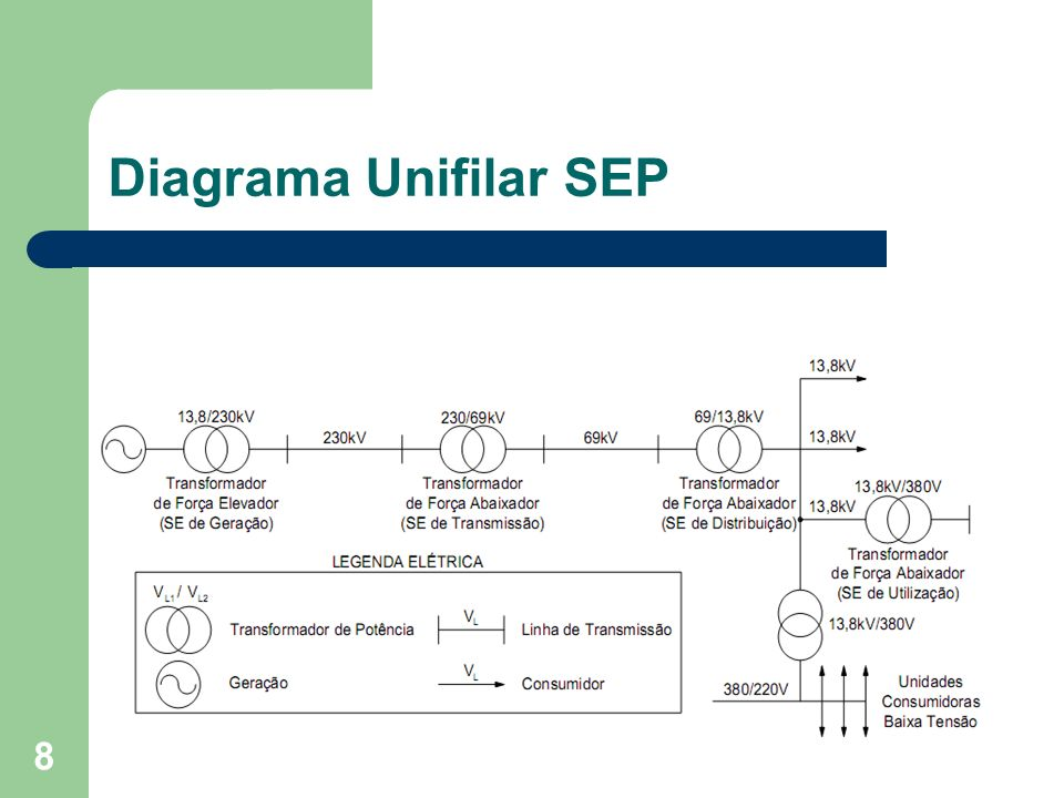 Diagrama Unifilar SEP