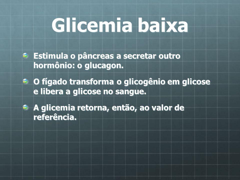 Glicemia baixaEstimula o pâncreas a secretar outro hormônio: o glucagon. O fígado transforma o glicogênio em glicose e libera a glicose no sangue.