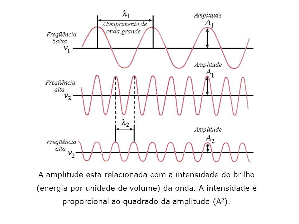 A amplitude esta relacionada com a intensidade do brilho
