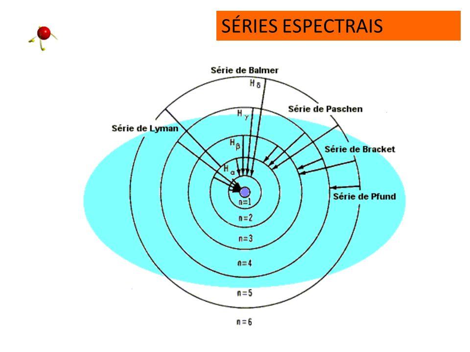 SÉRIES ESPECTRAIS