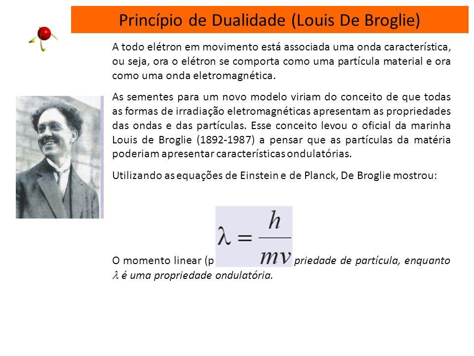Princípio de Dualidade (Louis De Broglie)
