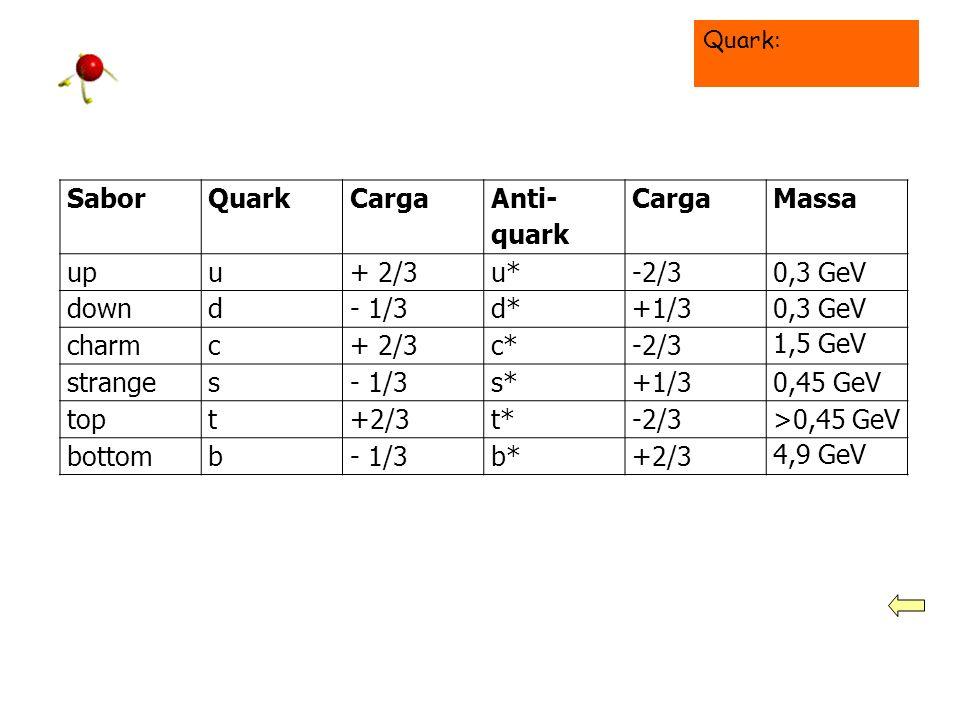 Sabor Quark Carga Anti-quark Massa up u + 2/3 u* -2/3 0,3 GeV down d