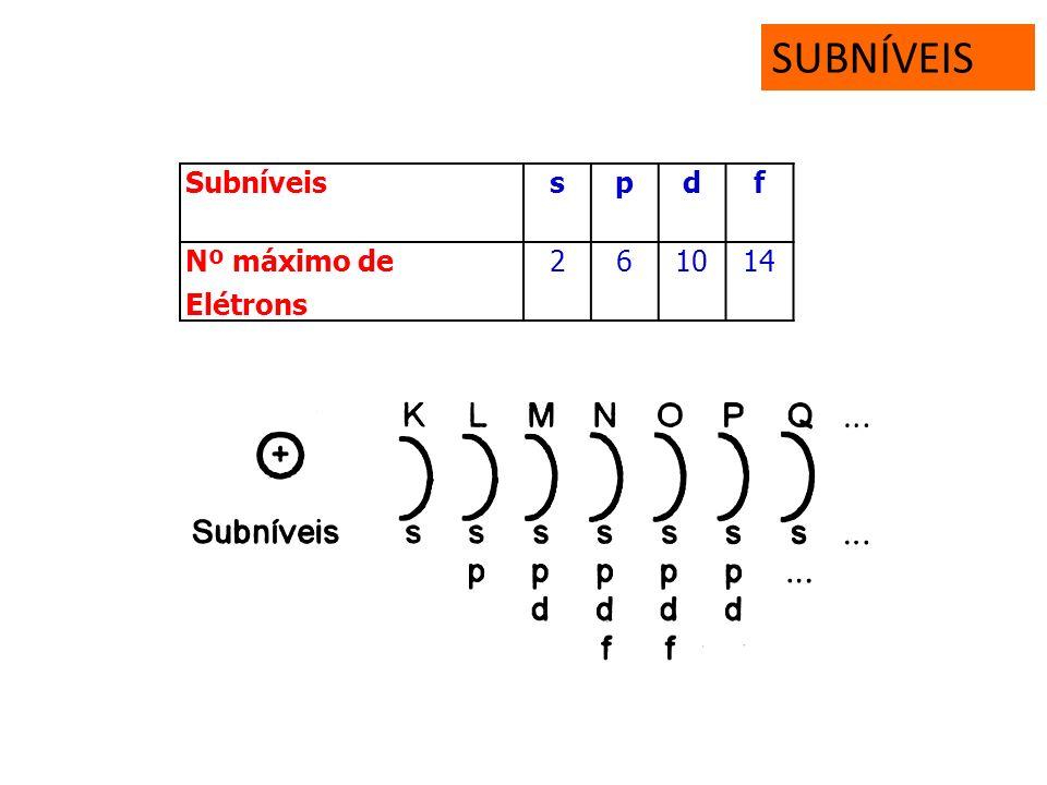 SUBNÍVEIS Subníveis s p d f Nº máximo de Elétrons 2 6 10 14